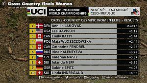 Чемпионат мира по кросс-кантри 2016 — женщины